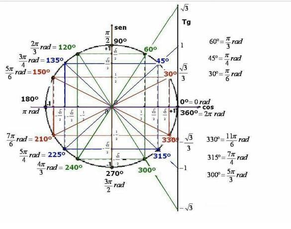 Matemática A || Explicações