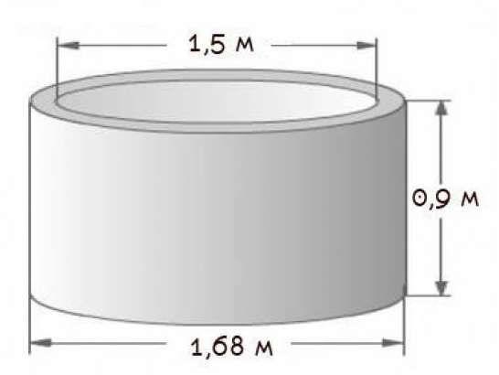 Кольца бетонные 1,5м