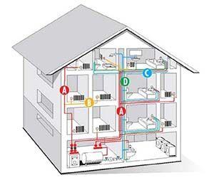Projekt budowy przyłącza wody kanalizacji gazu