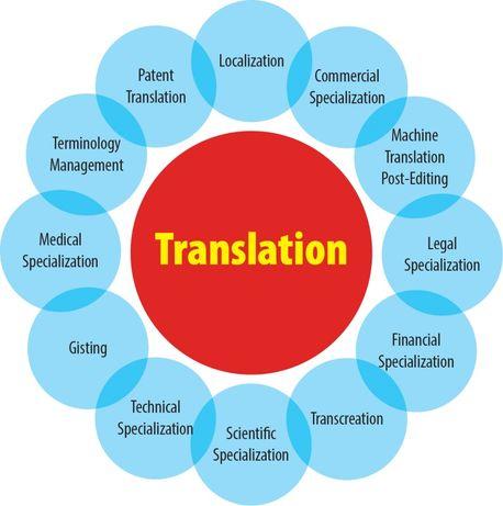 Переводчик английского языка устный письменный Interpreter Translator