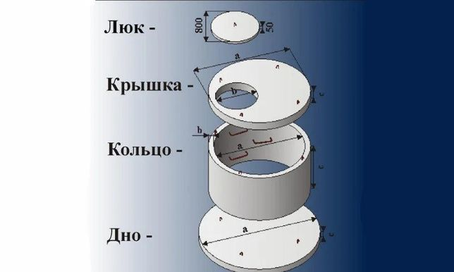 Кольца бетонные, жби, колодезные, канализационные, доставка-монтаж