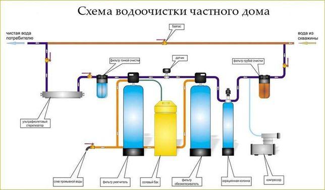 Система очистки воды, водоподготовка, обратный осмос, фильтры.