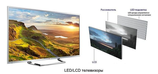 Ремонт телевизоров LED, LCD. Ремонт SMART TV. Гарантия 6 мес