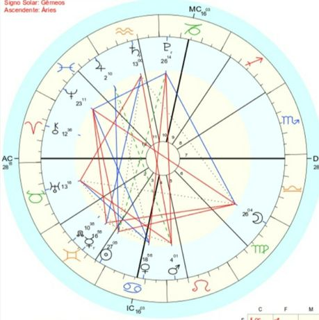 Mapa Astral personalizado Signo Solar Signo Lunar e Ascendente