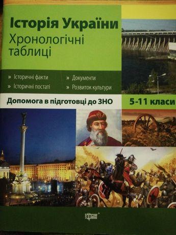 Історія України. Хронологічні таблиці