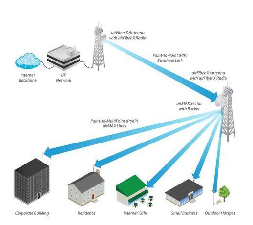 Redes de Internet- Faço chegar a todo o lado