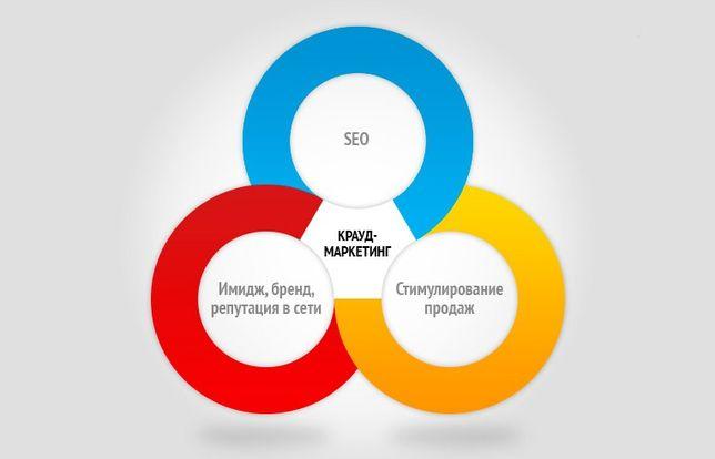 №1 Закупка ссылок - крауд маркетинг (новый этап в линкбилдинге)