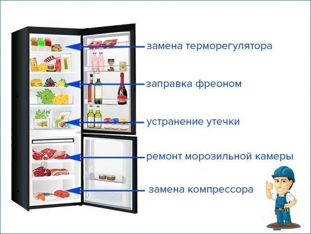 Ремонт холодильников мор. камер,витрин,ларь,кондициоер чистка-заправка