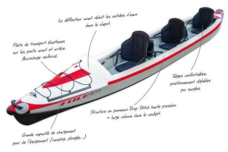 Kayak bic hp2 alta pressão e pagaias carbono