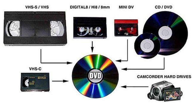 Conversão de Cassetes Para DVD ou HDD