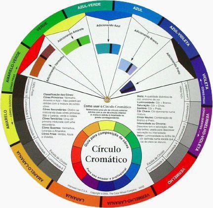 Guia para neutralizar cores errados ( Micropigmentação)