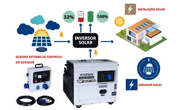 Gerador Diesel P/ Paineis Solares GT Power By Hyundai GTDHY6500SE-LRS