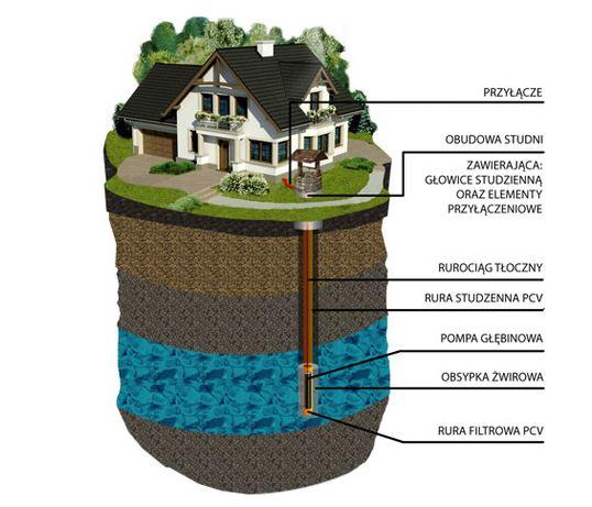Studnia wiercona głębinowa studnie wiercone głębinowe RZGÓW okolice