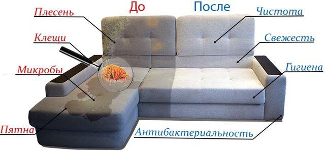 Профессиональная Химчистка мебели, диванов, стирка ковров в цеху