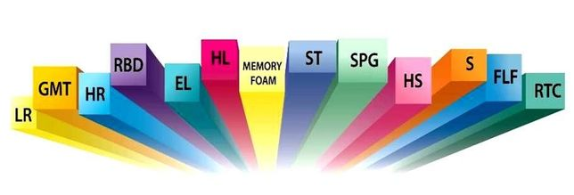Пінополіуретан/поролон/МАТРАЦИ/матрас/мемори/мебельний/опт/розница