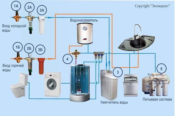 Отопление, вода  ,Установка бойлеров, котлов , колонок...