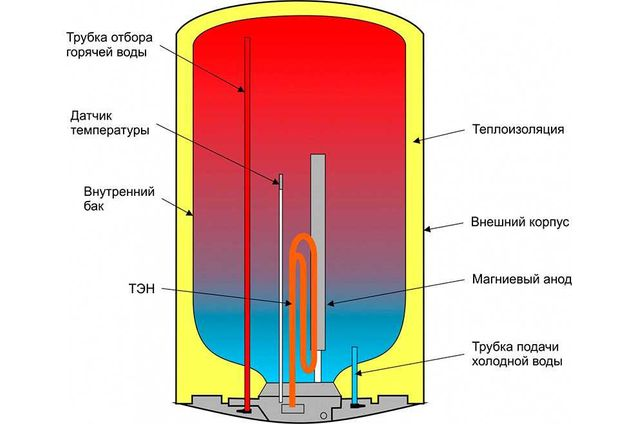 Ромонт бойлеров-водонагревателей