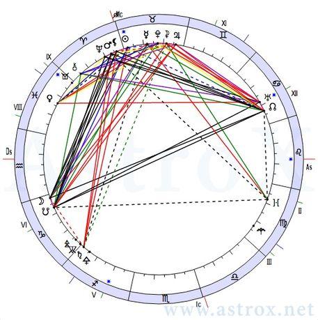 Услуги астролога. Составление натальных карт