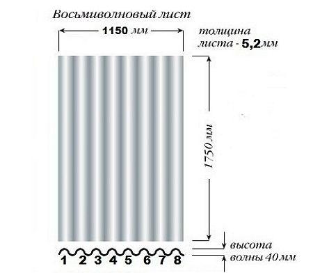 Шифер 8 волновой, Плоский, в Харькове.
