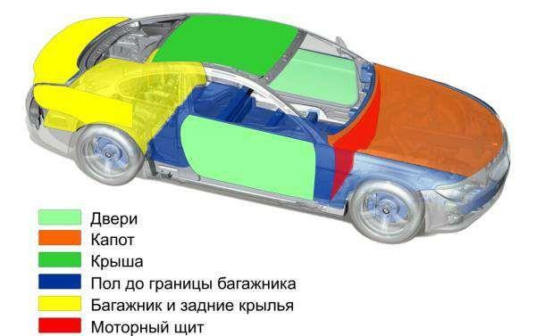 Шумоизоляция, Виброизоляция, Звукоизоляция автомобиля, обесшумка