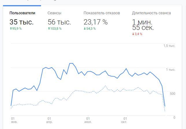 Продаю ТОП 1 сайт по Ремонтно строительным Услугам в Николаеве