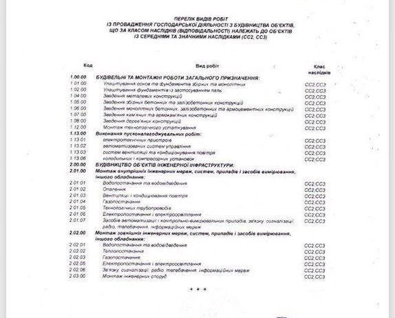 Продам строительная компания СС2, СС3, разрешение на опасные работы