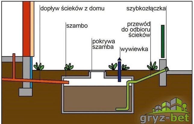 Szambo z instalacją szybkozłączki zbiornik ogrodzenie Montaż Cały Kraj