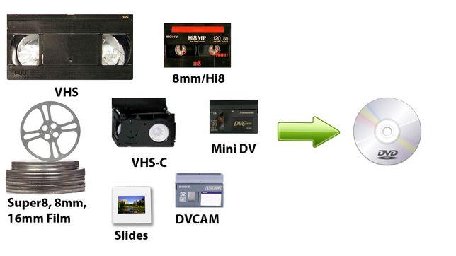 Conversão de Cassetes | Películas para Digital