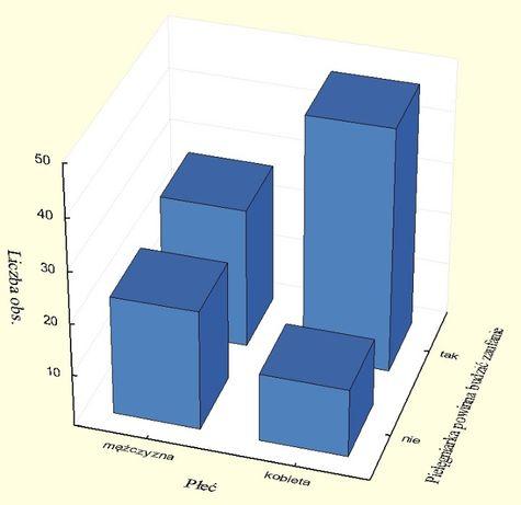 Analiza statystyczna, statystyka, weryfikacja hipotez, analizy ankiet