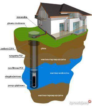 Studnie głębinowe studnia głębinowa