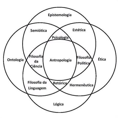 Filosofia Explicações