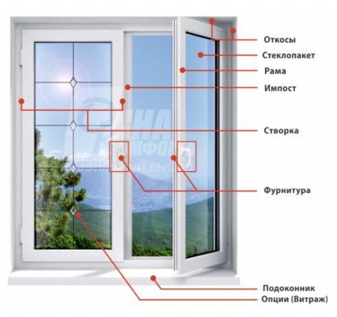 Окна, двери, балконные рамы, быстро, профессионально