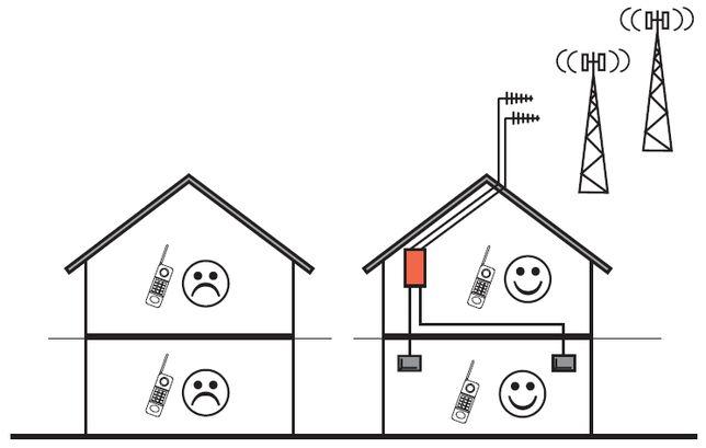 GSM Репитер Усилитель Мобильной/Сотовой Связи для офиса/квартиры/дома