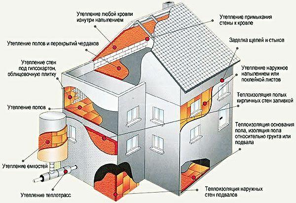 АКЦИЯ! Ваш дом термос! Утеплитель піноізол, пенопласт, минвата, пена
