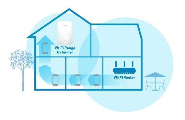 Repetidor Wifi + Instalação
