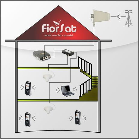 Montaż Wzmacniaczy Telefonii Komórkowej GSM, 3G, LTE, Oborniki Śląskie