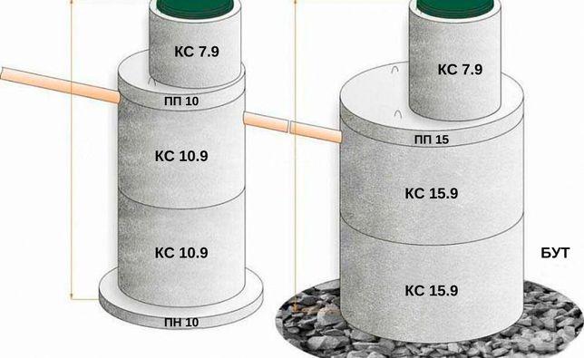 Жб кольца колодезные, канализационные, бетонные