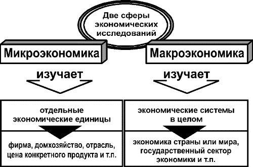 Решение задач по макро- микроэкономике