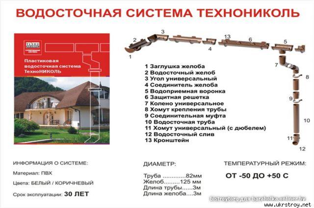 Водосточная система ТЕХНОНИКОЛЬ (Россия)
