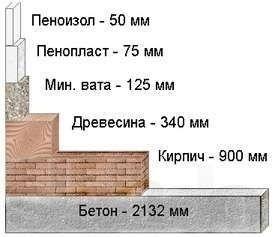 Пеноизол. Утеплення піноізолом пустотілих стін, перекриттів.