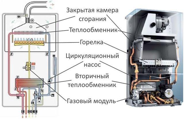 Ремонт газовых котлов.