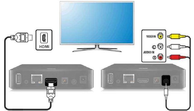 Подключение телевизора / Настройка телевизора / Smart TV /TV Box
