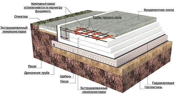 Ушп плита фундамент бетонная плита