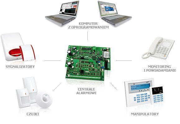 Montaż alarmu i kamer, systemy alarmowe, monitoring, kamery,instalacja
