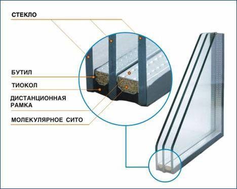 стеклопакеты изготовление и замена в Николаеве