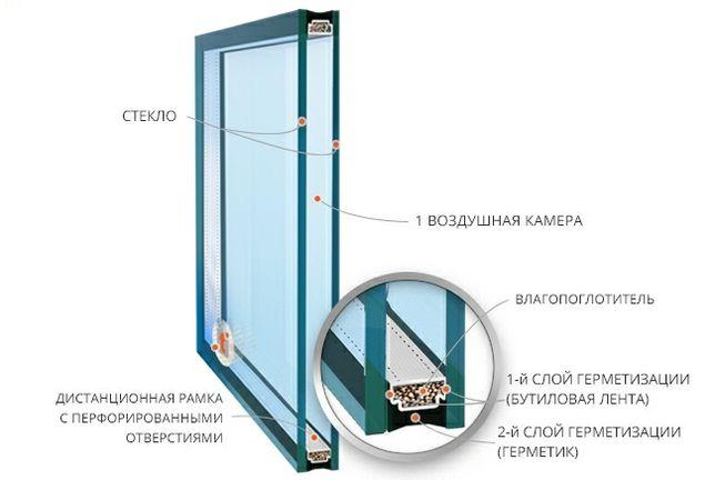 Стелопакет.изготовления.доставка.замена.стеклопакет Киев