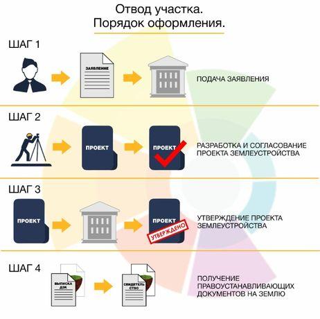 Приватизация земельных участков, приватизация дач + кадастровый №