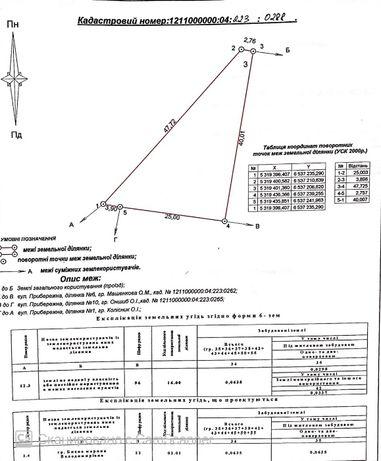 продаж земельної ділянки Покровський район, м. Кривий Ріг
