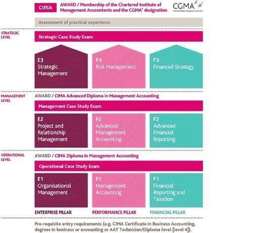Zestaw podręczników i ćwiczeń do CIMA Operational Level