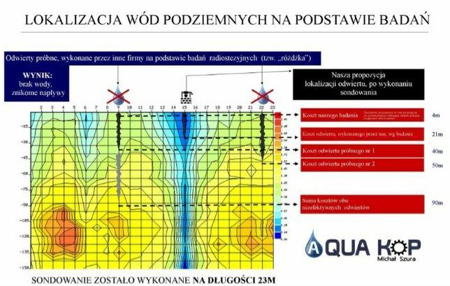 Szukanie wody na podstawie badań elektrooporowych, tomografia gruntu